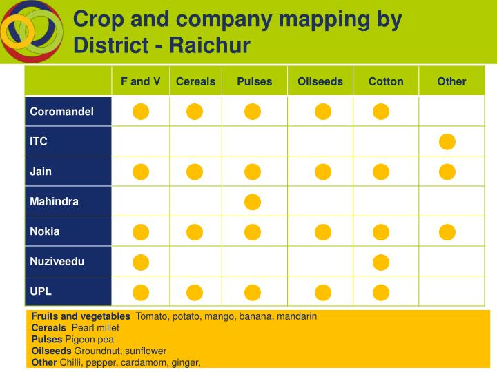 Crop and company mapping by District - Raichur