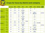 crops for focus by district and company