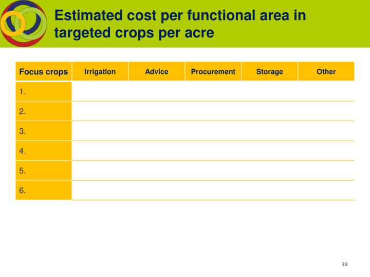 Estimated cost per functional area in targeted crops per acre