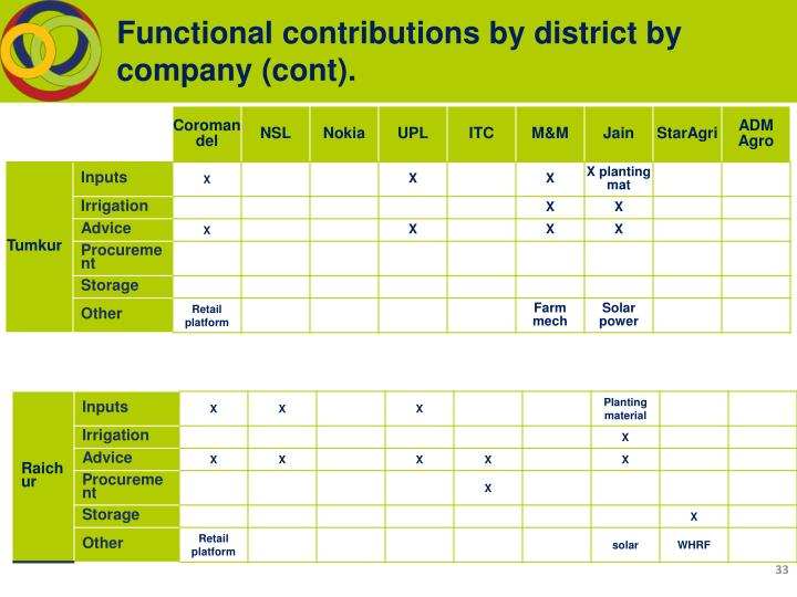 Functional contributions by district by company (cont).