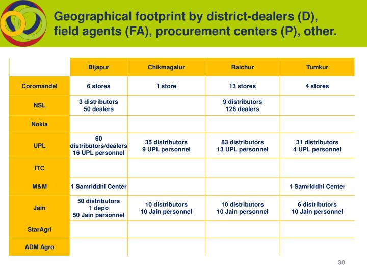 Geographical footprint by district-dealers (D), field agents (FA), procurement centers (P), other.