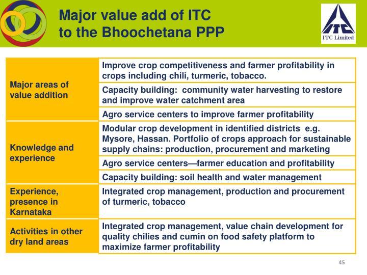 Major value add of ITC