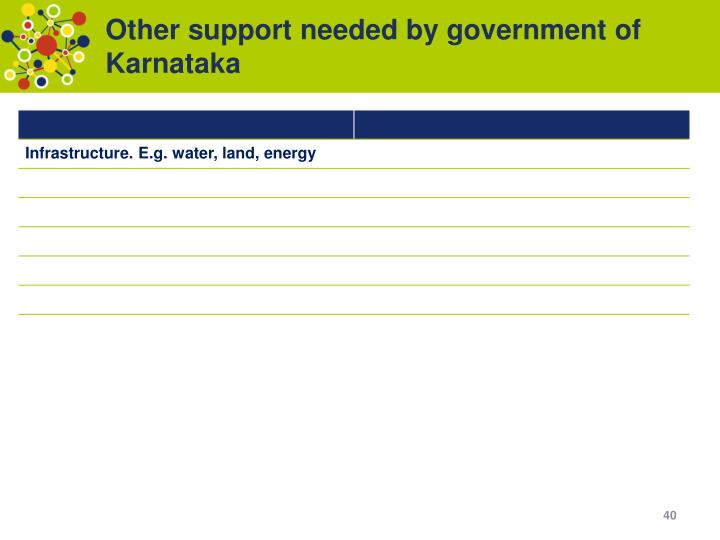 Other support needed by government of Karnataka