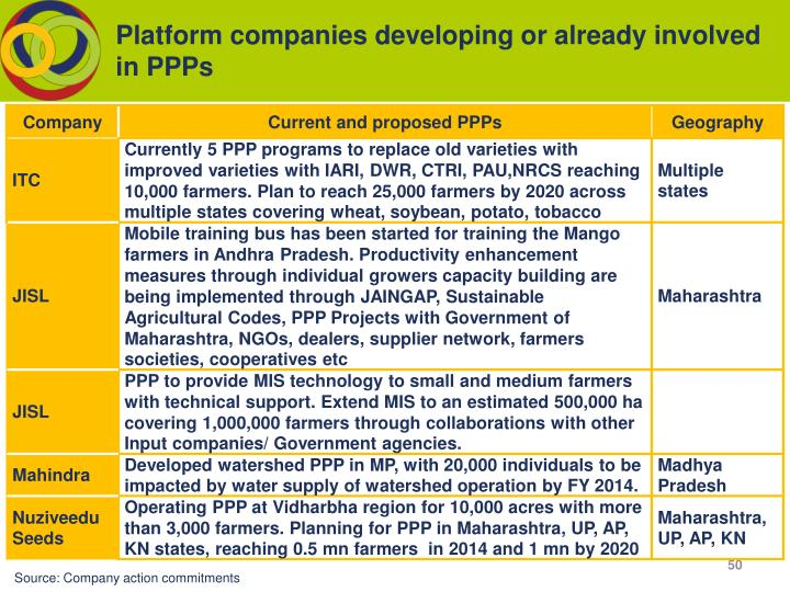 Platform companies developing or already involved in PPPs