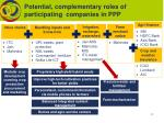 potential complementary roles of participating companies in ppp