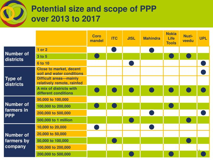 Potential size and scope of PPP