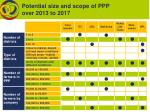 potential size and scope of ppp over 2013 to 2017