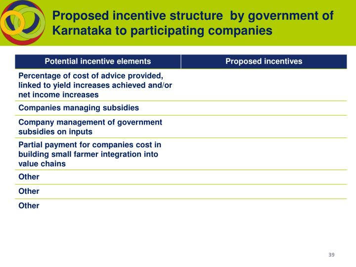 Proposed incentive structure  by government of Karnataka to participating companies
