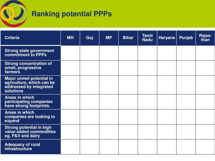 Ranking potential PPPs