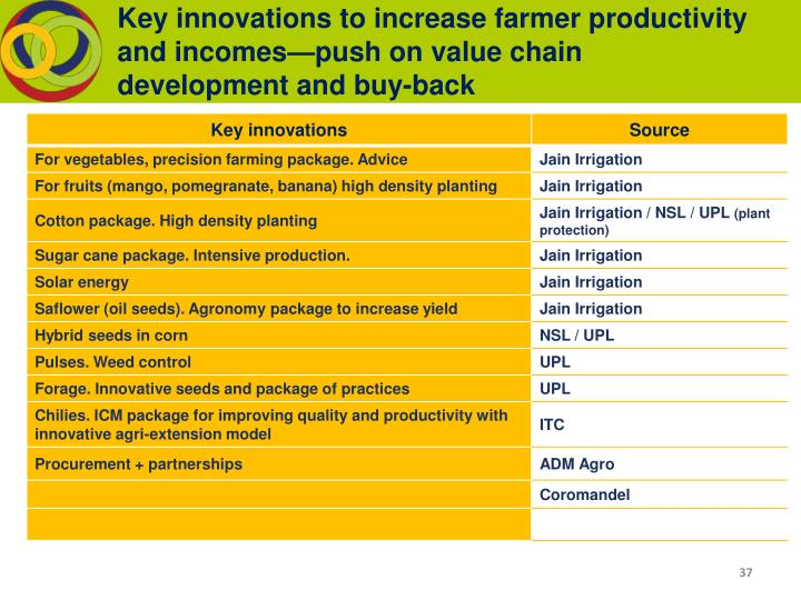Key innovations to increase farmer productivity and incomes—push on value chain development and buy-back