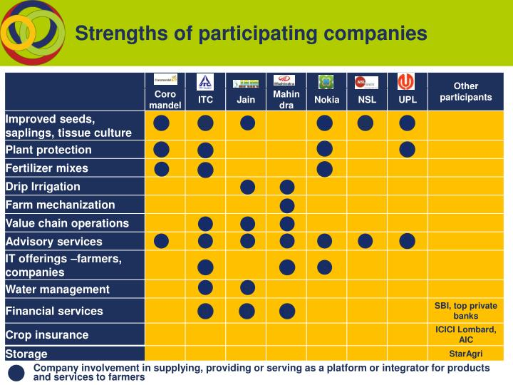 Strengths of participating companies