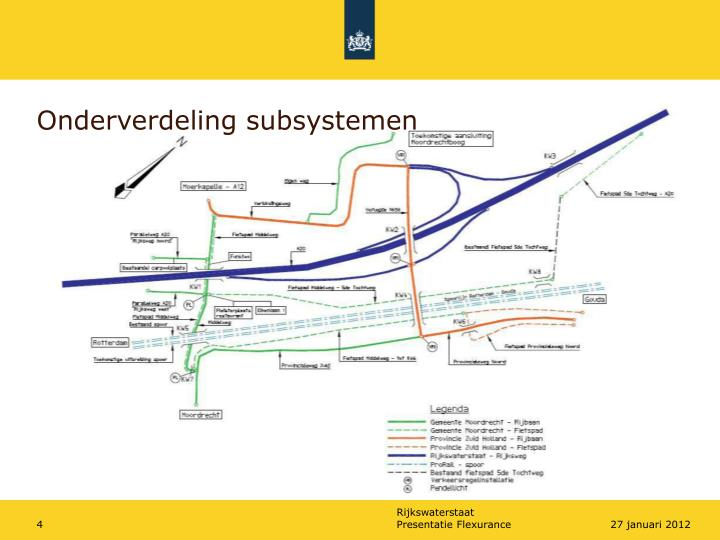 Onderverdeling subsystemen