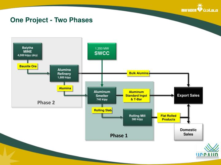 One Project - Two Phases