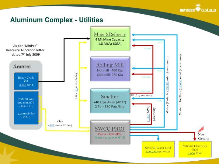 Aluminum Complex - Utilities