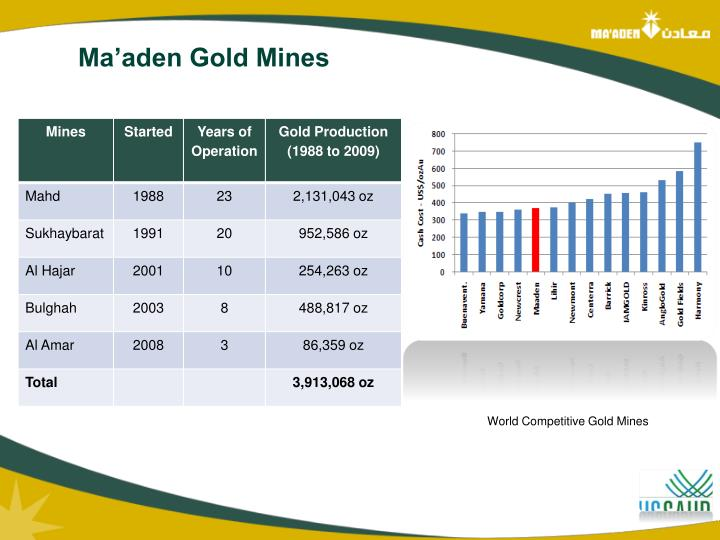 Ma'aden Gold Mines