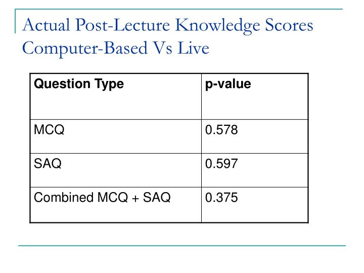 Actual Post-Lecture Knowledge Scores Computer-Based Vs Live