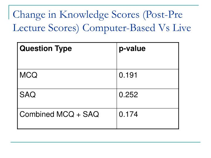 Change in Knowledge Scores (Post-Pre Lecture Scores) Computer-Based Vs Live