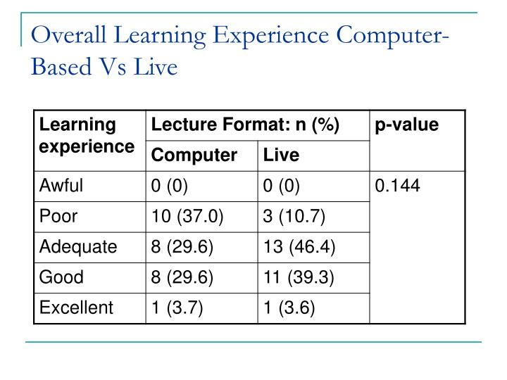 Overall Learning Experience Computer-Based Vs Live