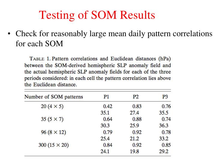 Testing of SOM Results