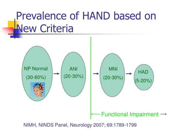 Prevalence of HAND based on New Criteria