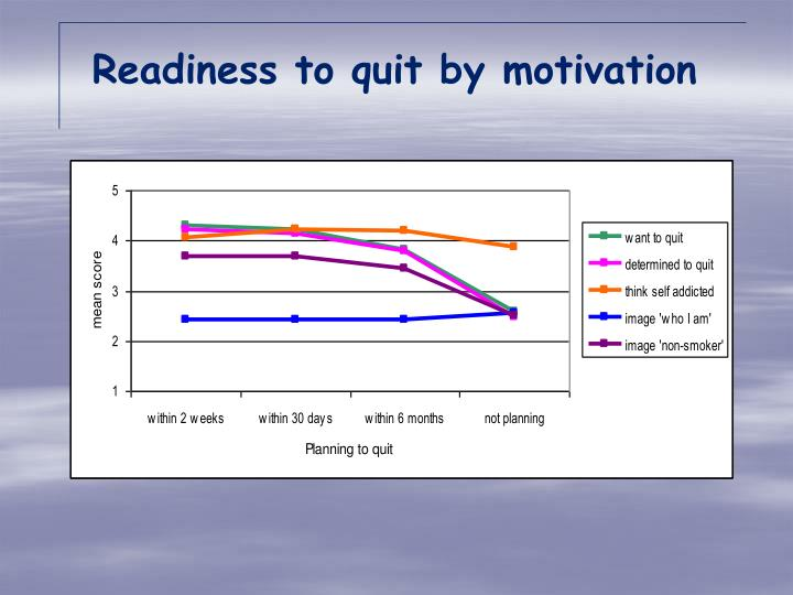 Readiness to quit by motivation