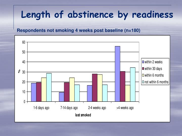 Length of abstinence by readiness