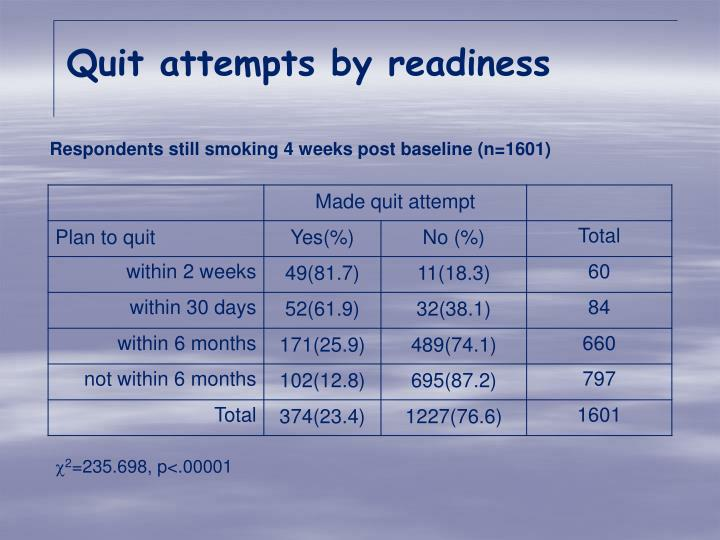 Quit attempts by readiness