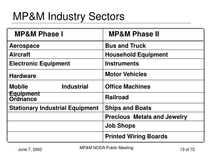 MP&M Industry Sectors