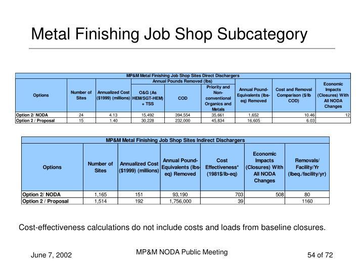 Metal Finishing Job Shop Subcategory