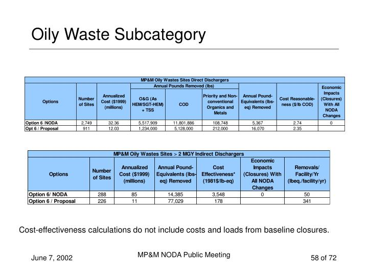 Oily Waste Subcategory