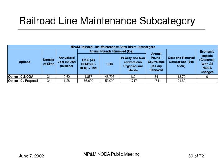 Railroad Line Maintenance Subcategory