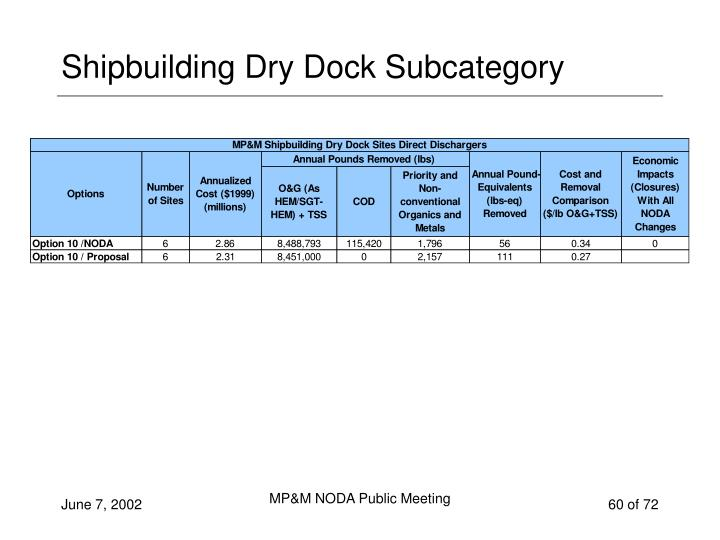 Shipbuilding Dry Dock Subcategory