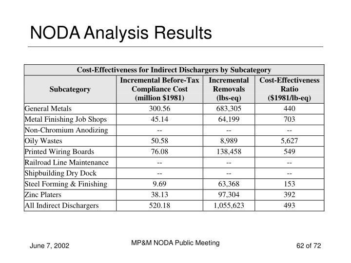 NODA Analysis Results