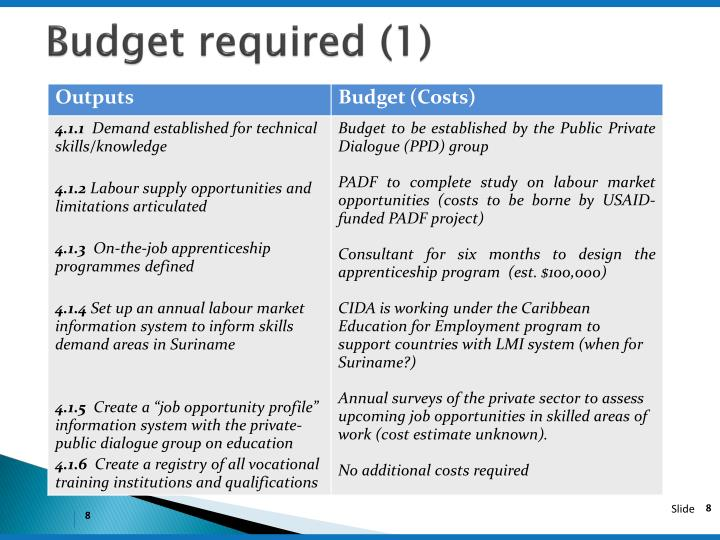 Budget required (1)