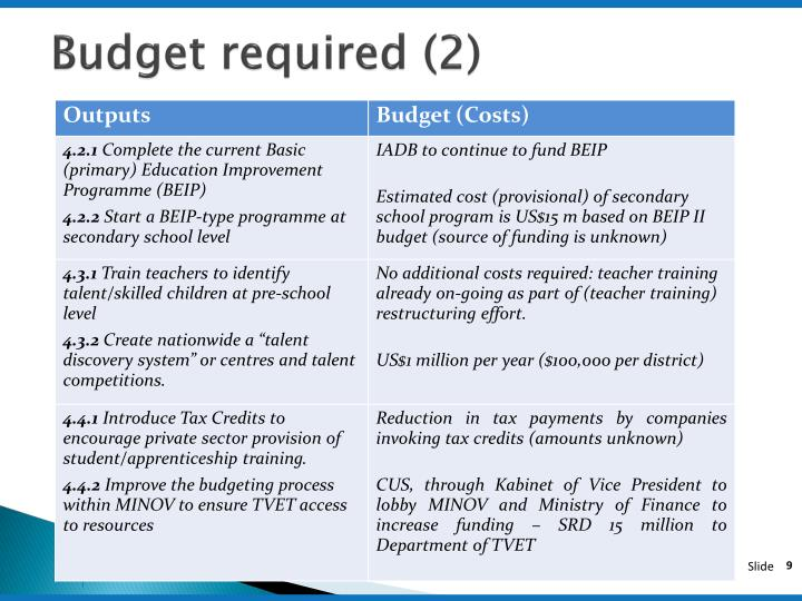 Budget required (2)