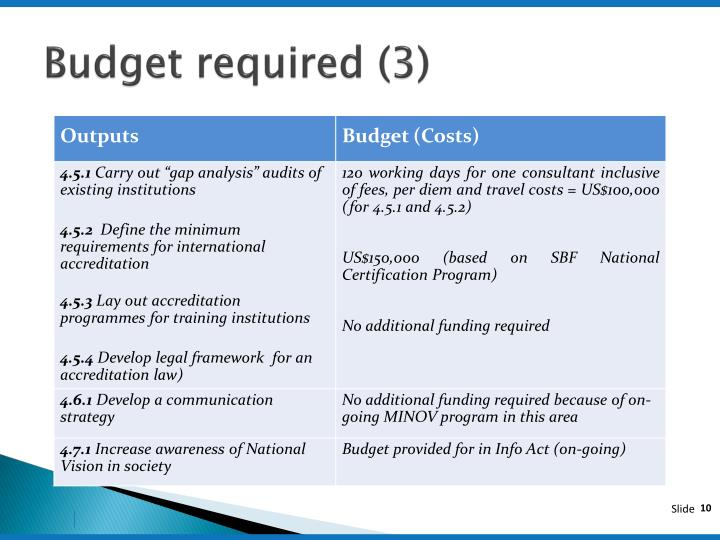 Budget required (3)