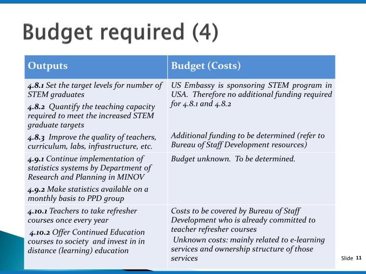 Budget required (4)