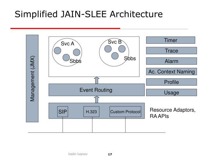 Simplified JAIN-SLEE Architecture