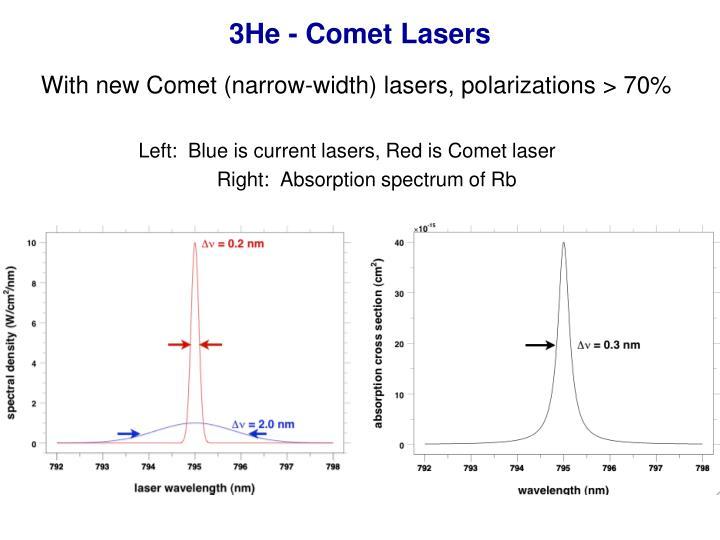 3He - Comet Lasers