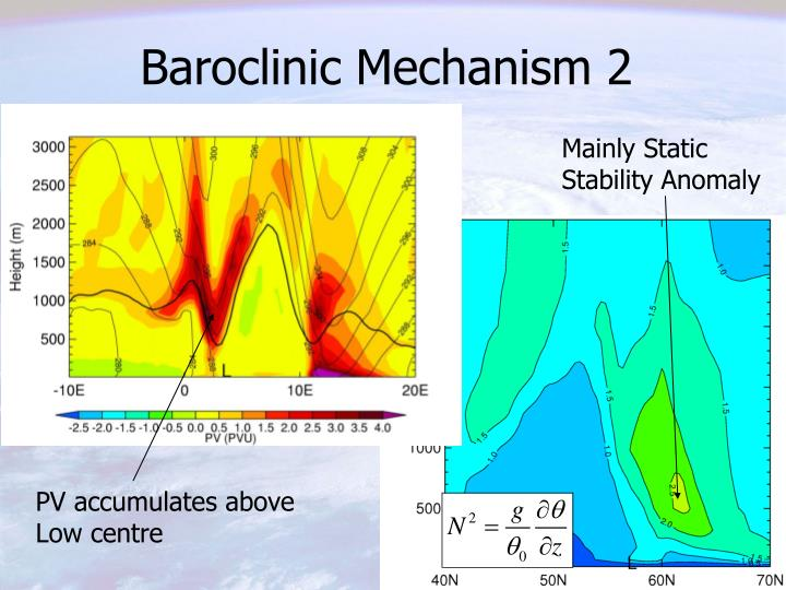 Baroclinic Mechanism 2