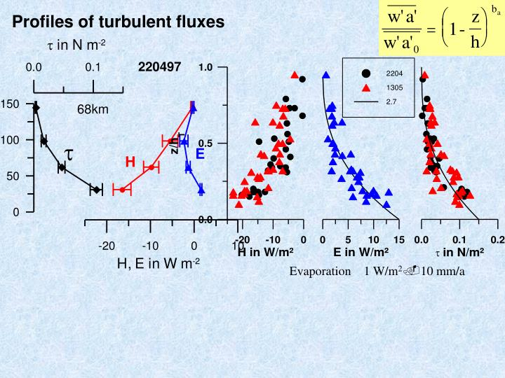 Profiles of turbulent fluxes