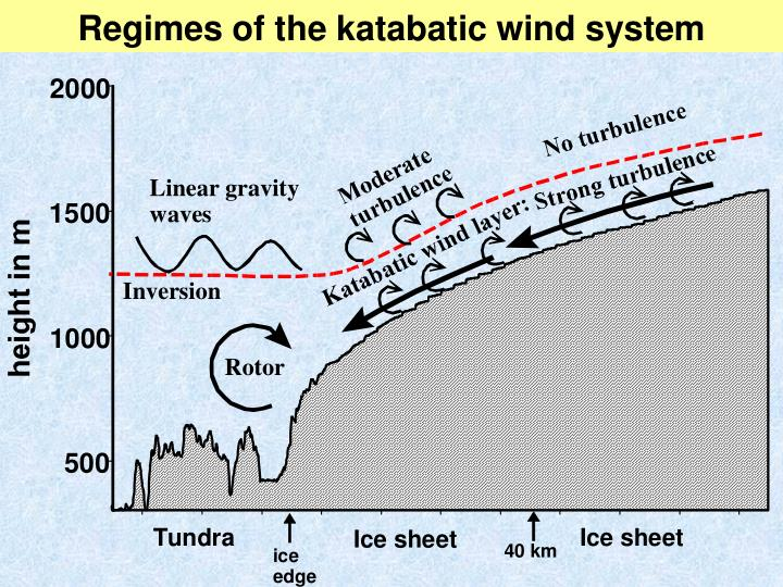 Regimes of the katabatic wind system