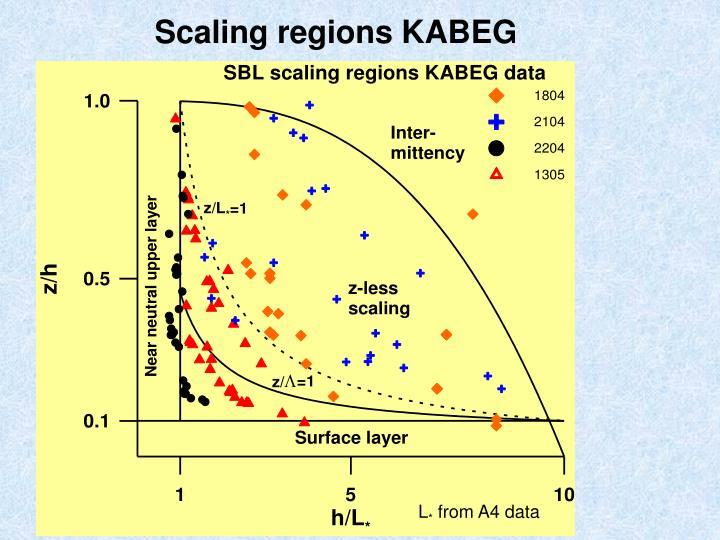Scaling regions KABEG