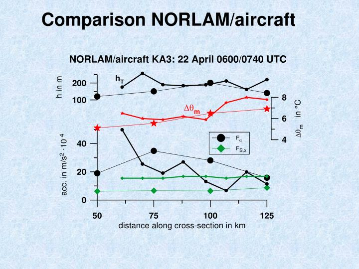Comparison NORLAM/aircraft