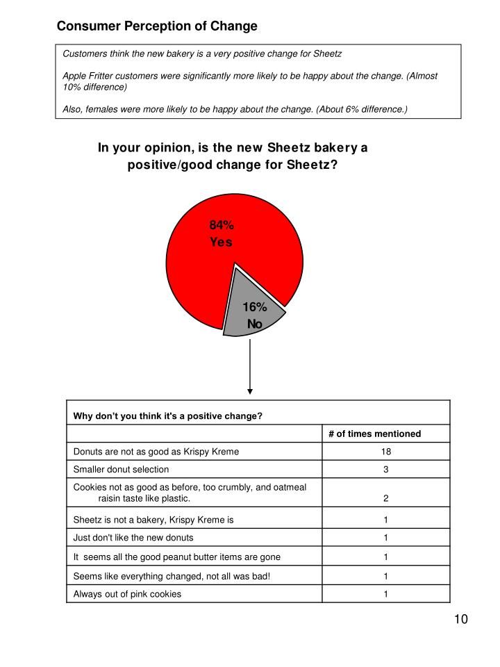 Consumer Perception of Change
