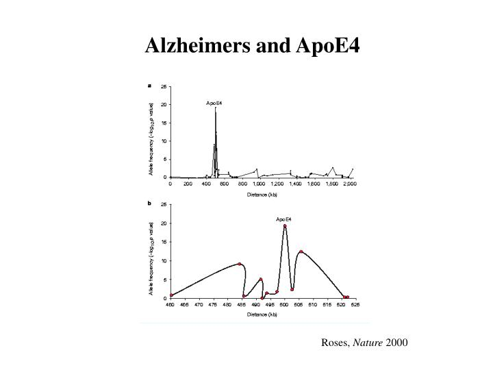 Alzheimers and ApoE4