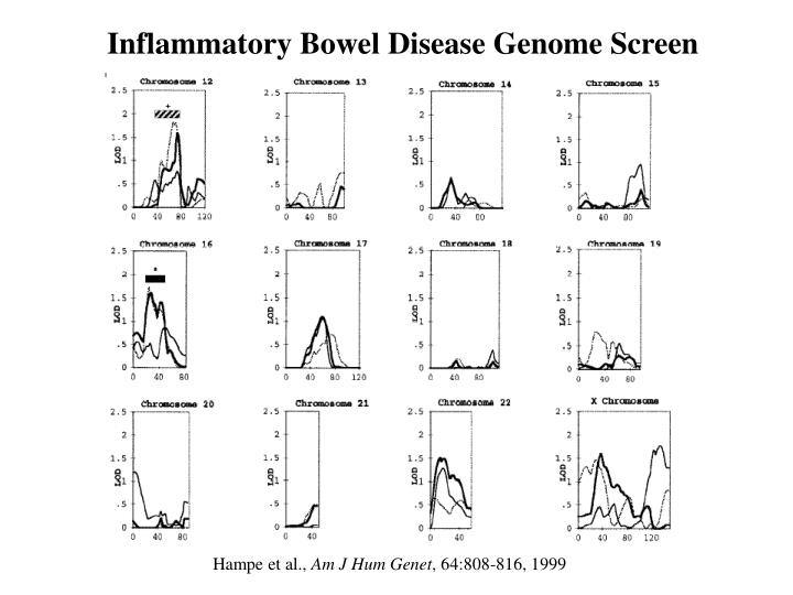 Inflammatory Bowel Disease Genome Screen