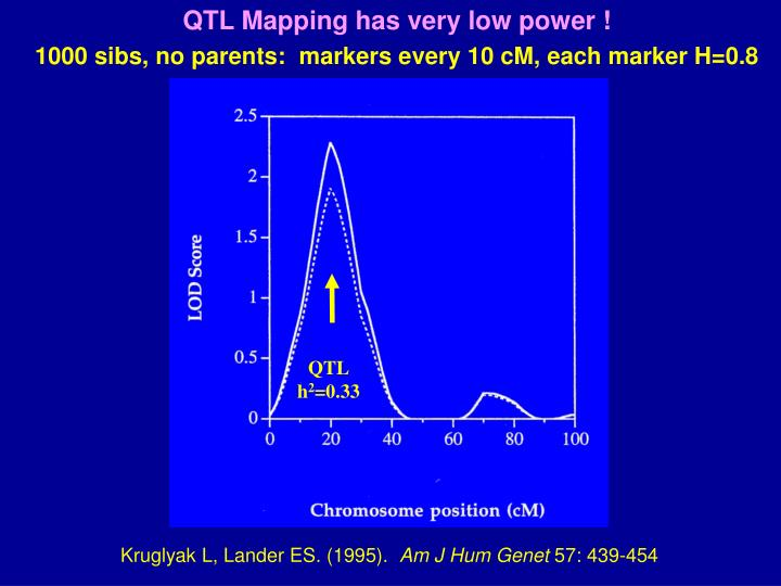QTL Mapping has very low power !