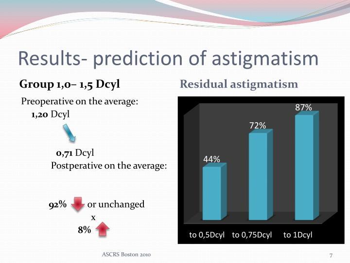 Results- prediction of astigmatism