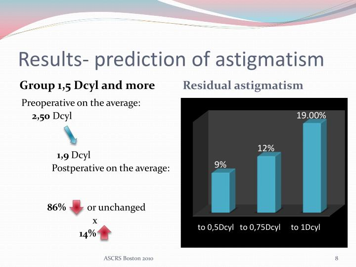 Results- prediction of astigmatism